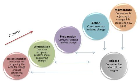 stages of change diagram about behaviour change
