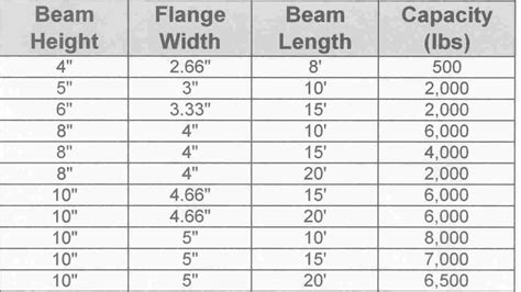 steel i beam span table steel i beam load span chart design of composite steel