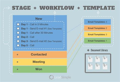 Designing A Killer Sales Process Leadsimple Sales Process Template