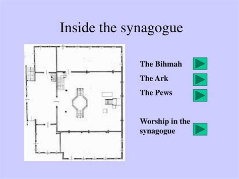 inside a synagogue diagram ppt tour of a synagogue powerpoint presentation