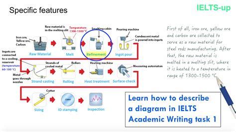 writing diagram ielts writing task 1 describing a diagram