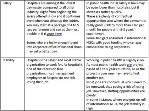 Mba Vs Mha Healthcare by What Is The Difference Between A Master S Of Hospital