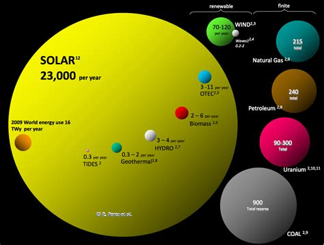the energy 10 solar energy facts charts you everyone should