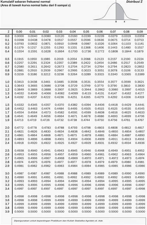 cara menghitung uji normalitas liliefors dengan spss contoh hipotesis uji chi square contoh box