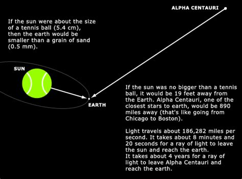 How Many Light Years Away Is Alpha Centauri mahalo