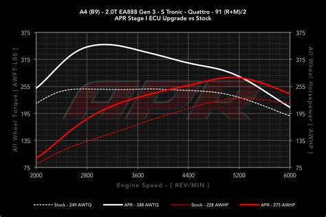 Audi A4 Ecu Upgrade by Apr 2 0t Ecu Upgrade For The B9 A4