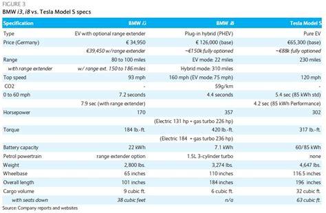 tesla motors inc vs bmw s i brand tech vs weight