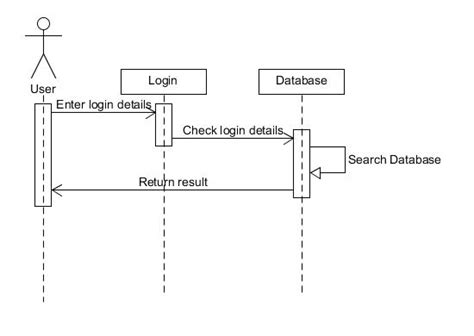 login activity diagram exle java login and register sequence diagram for android