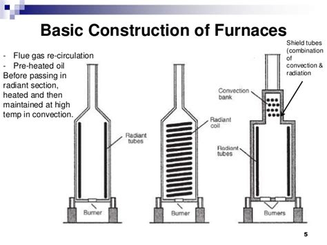heater convection section furnace design