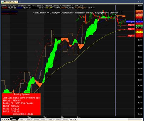 swing trading afl lincons pivot with swing trading amibroker afl formula