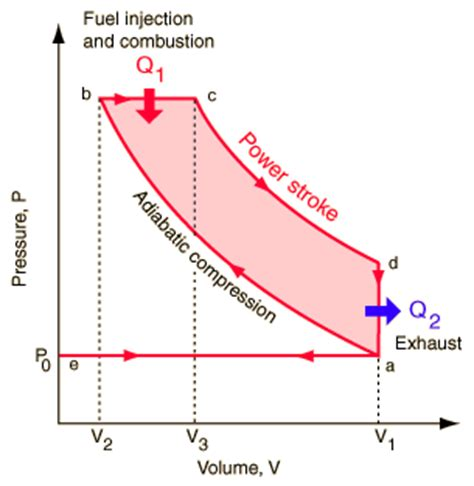 pv diagram for diesel engine what is the working principle of a 4 stroke diesel engine