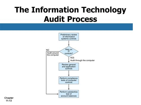 Report Photo Process by Chapter 11 Information Technology Auditing Ppt