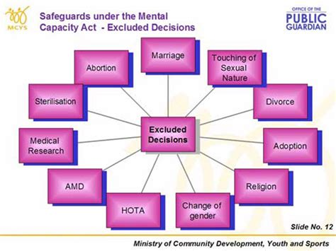 section 4 mental capacity act protect your interests the benefits of a lasting power