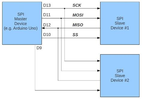 tutorial arduino spi tutorial arduino and the spi bus