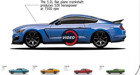 evolution mustang the evolution of the mustang challenger and corvette