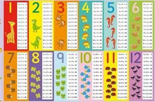 Math Times Tables Games Multiplication Table 1 10 Printable Boxfirepress