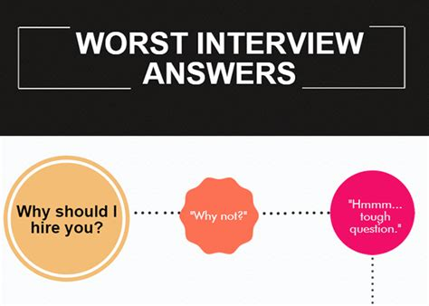 Worst Or Question Worst Questions Quot Why Should I Hire You Quot Cybercoders Insights