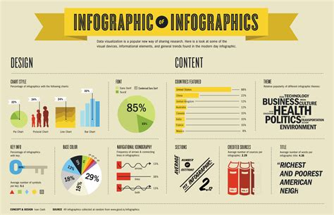 layout of infographic infographic content design tips by tara dulake