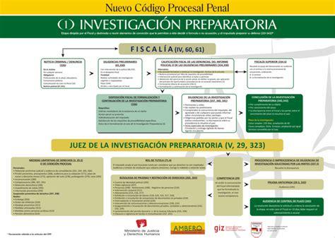 libros peruanos derecho newhairstylesformen2014com flujograma del nuevo c 211 digo procesal penal libros de
