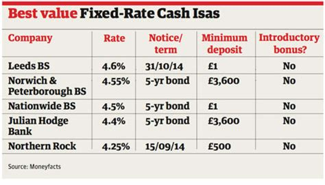 best isa over 50s isas what you need to know money the guardian