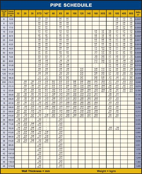 time schedule chart bing printable pipe schedule chart bing images