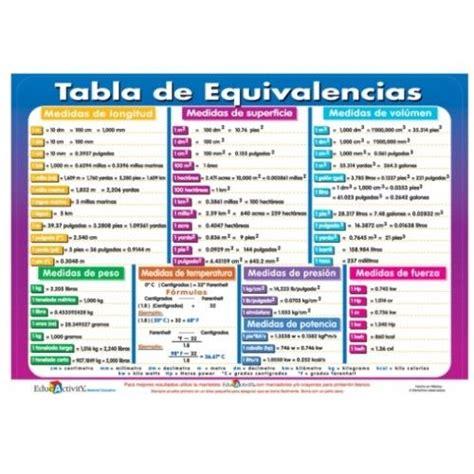 tabla de equivalencia tabla de equivalencias tareas pinterest