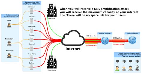 how to my to attack how to protect successfully your network against ddos attacks 5 steps 171 wedebugyou