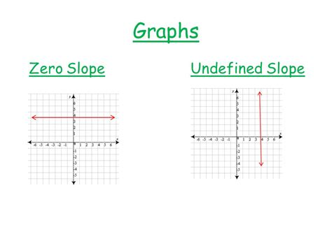 slope with 0 slope and linear equations ppt video online download