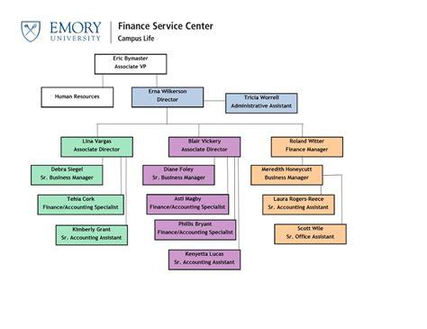 Emory Mba Corporate Finance Linkedin by Organizational Chart