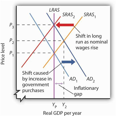 diagram of inflationary gap run aggregate supply curve publish with glogster
