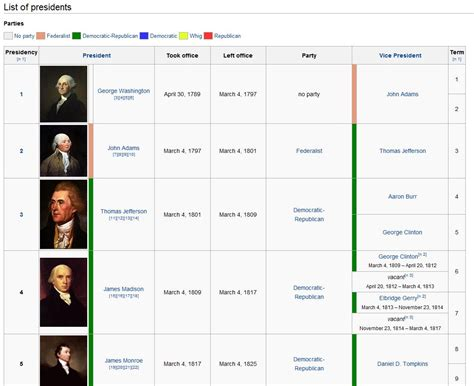list of us states list of presidents of the united states