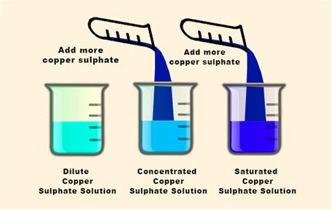 synonym solutions list of synonyms and antonyms of the word saturated