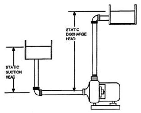 suction header design of pump will this water pump work