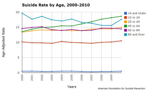 Exploring risk factors, rates of suicide in seniors