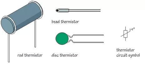 what is ntc resistor what are thermistors quora
