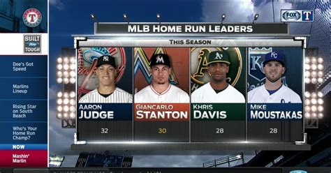 2017 mlb home run leaders rangers live fox sports