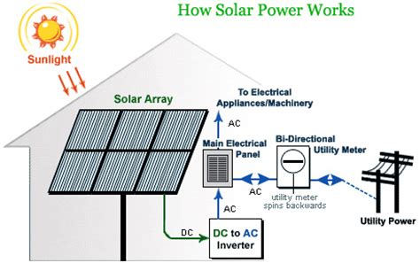 how solar panels work to generate electricity flickr