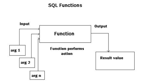 display oracle sql output rows on one single line display oracle sql output rows on one single line surendra