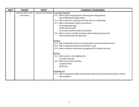 themes for ela units lesson plan year 2 kssr language art english year 2 unit