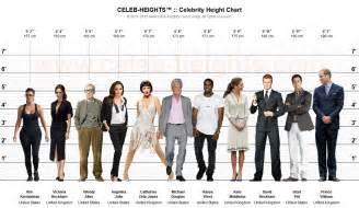 average height celeb heights celebrity height chart maker