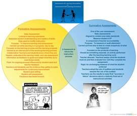 Summative Assessment Template by Formative Vs Summative Assessments Venn Diagram Creately