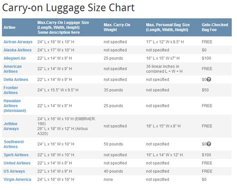 carry on luggage size weight to check or not to check carry on luggage carolina