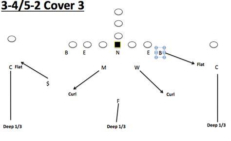 cover 2 defense diagram 4 3l v8 lexus engine diagram 4 free engine image for