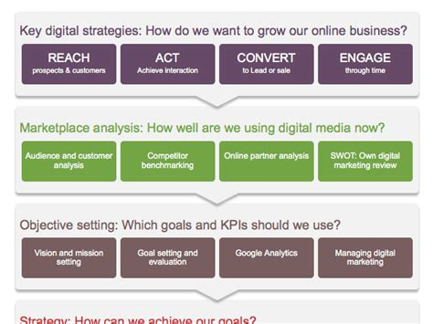 Digital Marketing Strategy And Planning Word Template Smart Insights Digital Marketing Assessment Template