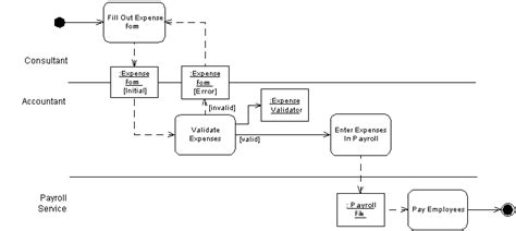 uml process flow process flow diagram using staruml wiring diagram with