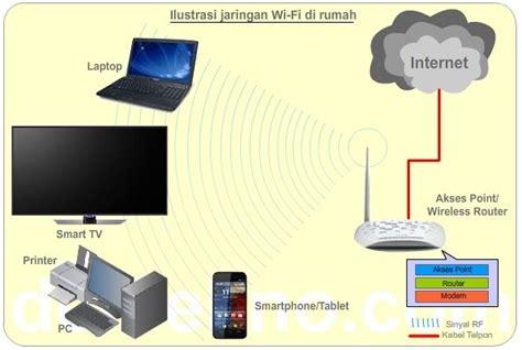 Wifi Dirumah Media antara wi fi wlan dan lan de tekno