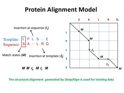 r protein alignment protein threading using context specific alignment