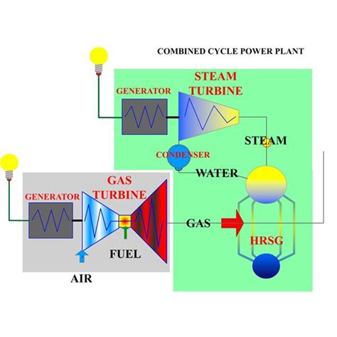 basic layout of steam power plant how does a combine cycle power plant work
