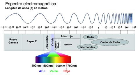 ejemplos de ondas electromagneticas astrof 237 sica y f 237 sica ondas gravitatorias carnaval de la