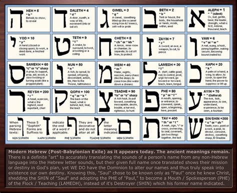 Shed Some Light Definition by Hebrew Letter Meanings Chart By Sum1good Deviantart On